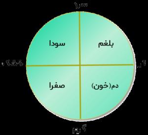 ارتباط اخلاط با عناصر چهارگانه